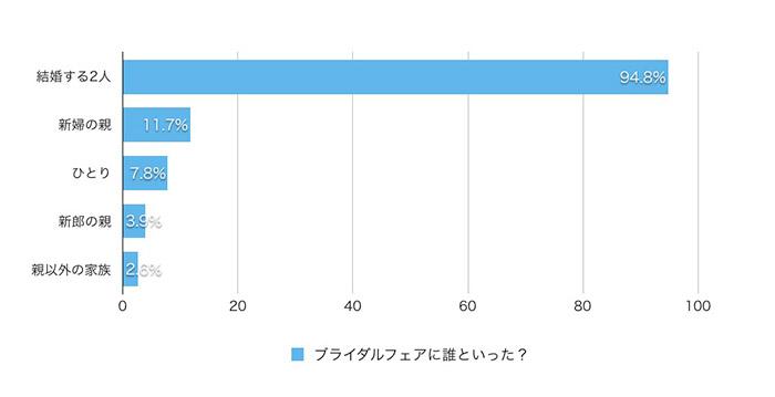 ブライダルフェア参加人数のデータ
