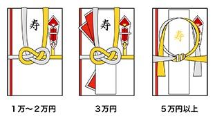 ご祝儀袋の種類の画像