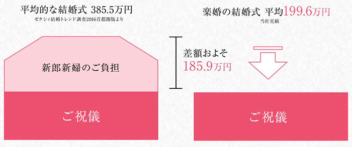 楽婚の料金比較の画像