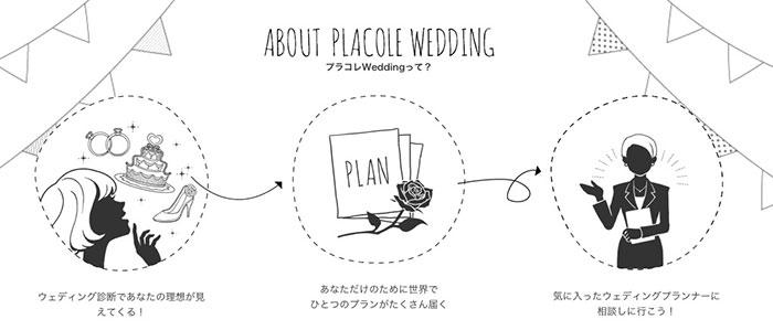 プラコレウェディングの関係図の画像