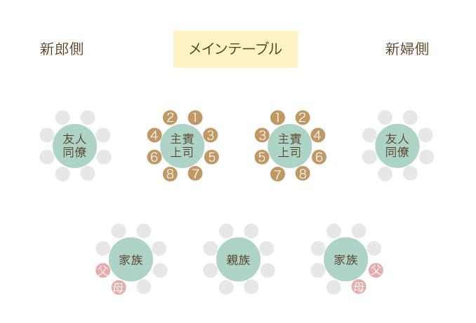 円卓の席次表