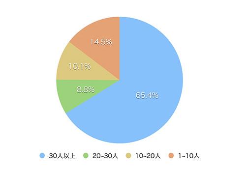 マイナビウェディングのアンケート調査