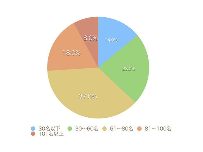 アンケートのグラフ