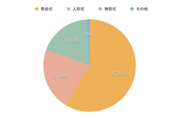 人前式が21.8%、神前式18.2%、仏前式は0.4%