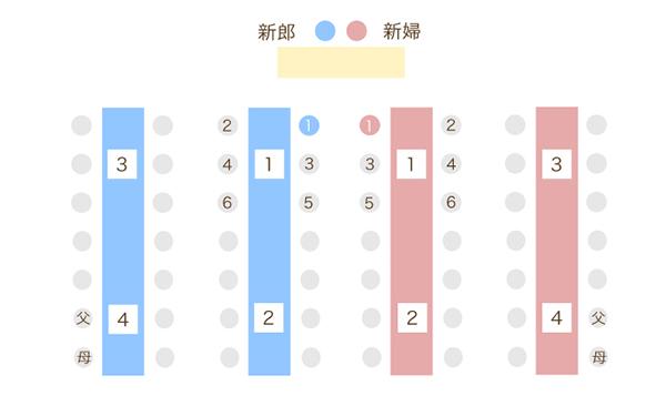 長テーブルの表
