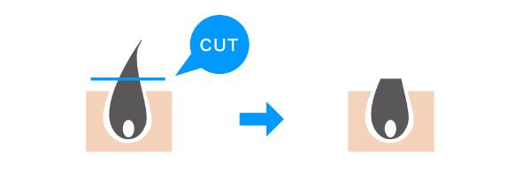 シェービングの説明図