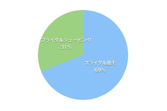 ブライダルシェービングとブライダル脱毛を受けた人の割合のグラフ
