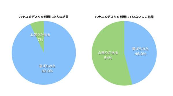 ハナユメデスクを利用した人のアンケート調査結果のグラフ