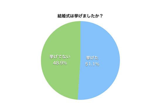 ナシ婚を選択したカップルの割合