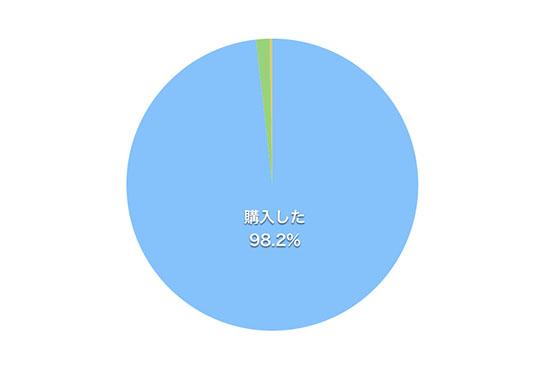 結婚指輪を購入したカップルの割合