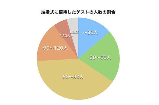 結婚式に招待した人数の割合を表した円グラフ