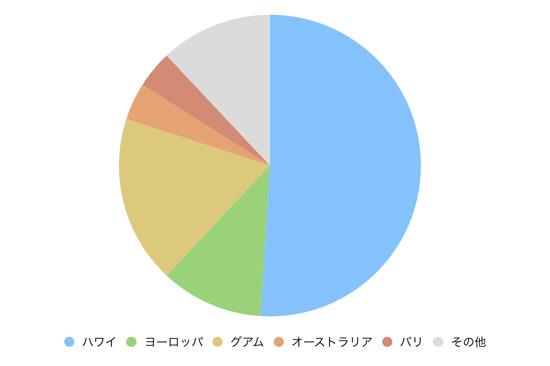 海外挙式で人気の国ランキング