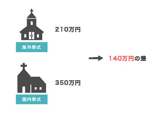 海外挙式にかかる費用の説明図