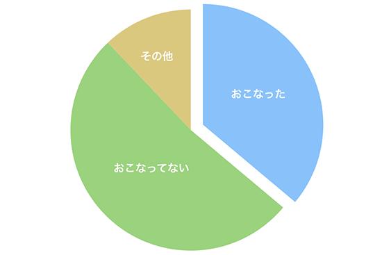 海外挙式後に日本でアフターパーティーをおこなった先輩花嫁の割合